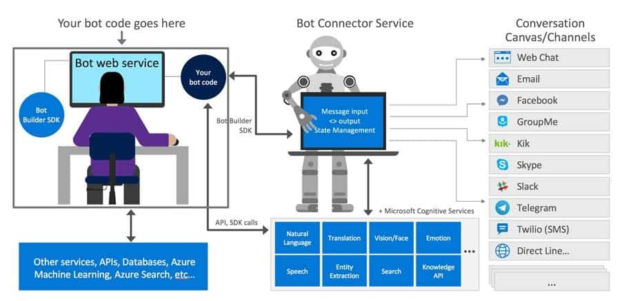 Microsoft Teams - Bots