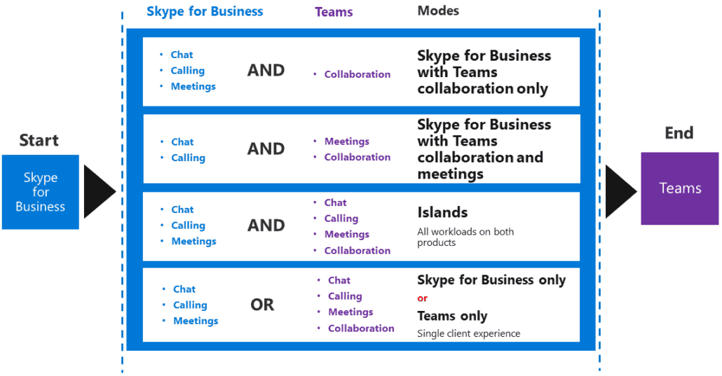 Skype-for-Business-Teams-Coexistence